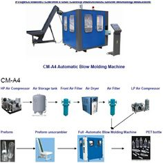 CM-A4 Full automatic blow molding machine is suitable for producing PET bottles from 0.1L to 2L , 4 cavities moulds and about 3800bph based on normal 500ml bottle.   Please watch our on line video of CM-A4 at YOUTUBE: http://www.youtube.com/watch?v=3haIAsECzRc    http://uk.youtube.com/cntic https://www.facebook.com/BottleBlowmoldingMachine Contact: Oscar Huang  Kingtop International Group Ltd.,  e-mail: kintlcn@gmail.com