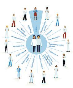 Multidisciplinair team oncologie Spaarne Ziekenhuis