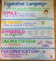 Writing Anchor Charts to Use in Your ClassroomAwesome Writing Anchor Charts to Use in Your Classroom Light Drawing - Fun And Developing Toy - Figurative Language - what works in the classroom anchor chart 6th Grade Ela, 4th Grade Writing, 5th Grade Reading, Teaching Writing, Writing Skills, Writing Tips, Teaching Plot, Fourth Grade, Second Grade