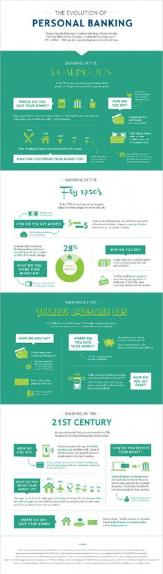 The Evolution of Personal Banking. #Infographic