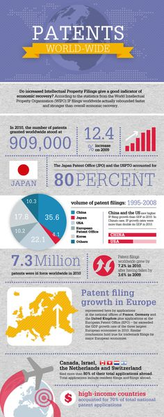 Global innovation - #patents granted show interesting trends #internationalpatentlaw #iplaw http://lteyeonip.wordpress.com/