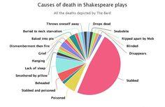 Pie chart breaks down every Shakespeare death