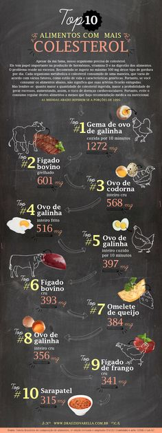 Alimentos com mais colesterol