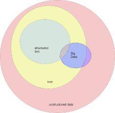 Big Data: A Venn Diagram