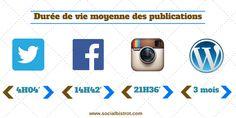 #SocialMedia : Durée de vie moyenne des publications