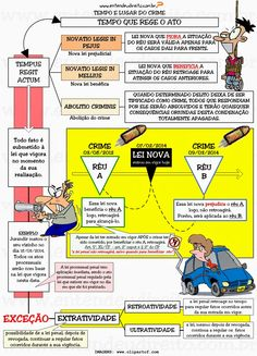 ENTENDEU DIREITO OU QUER QUE DESENHE ??? Crime, Mental Map, Tribute, Law And Order, Law School, Funny Pictures, Knowledge, Study, Education