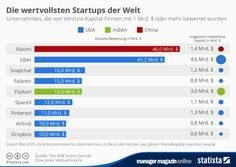 Start Ups, Bar Chart, Management, Manager, Statistics, Html, Infographic, Things To Do, World