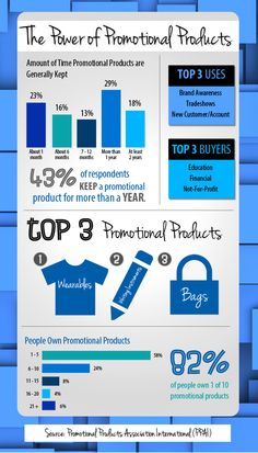 Power of Promotional Products