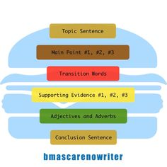 Key First Steps to a Better Essay – BMascarenowriter Co Teaching, Teaching Strategies, Good Essay Topics, Good Adjectives, Transition Words, Topic Sentences, Teaching Techniques, Writing Styles