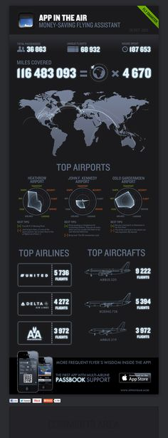 App in the Air user stats - provides total stats for app users (miles, hours, top airport and airlines & etc.)