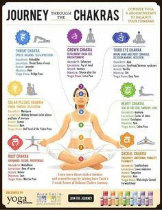 Young Living Essential Oils: Body Chakras
