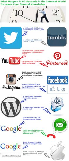 What Happen in 60 Second in the Internet World : You can also touch you part of life on Internet Platform. Twitter   : 660 Twitter Account Open and 3,42,000 Tweet Tumblr    : Add post in Tumblr 27,780 Video     : 120 Hrs Video Upload and 1,38,840 Video Watch Pinterest : 14,280 Pin Mark in Pinterest Instragram:  1,111,140 Message Like and 41,640 Photo Upload in Instragram Facebook  :  Add Post 3,298,560 and 3,131,760 Post Like in Facebook Wordpress :  1380 Blog Pos in Wordpress