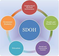 The 5 Key Determinants of Health- 1: Economic Stability; 2: Education; 3: Social and Community Context; 4: Health and Health Care; 5: Neighborhood and Built Environment