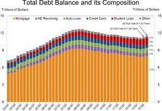 What $11.52 Trillion Of Household Debt Looks Like