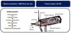 Windenergieanlagen sind schon seit Langem bekannt und liefern bereits abertausende Megawattstunden alternativer Energie. Die WMS1000 Windkraftanlage, die von Eole Water entwickelt wurde, generiert über die Stromerzeugung allerdings Wasser aus Wüstenluft. Mit einem Prototypen, der vor 6 Monaten in Abu Dhabi errichtet wurde, werden jeden Tag bis zu 800 Liter Wasser aus Wüstenluft kondensiert. Laut den Entwicklern der Anlage sollen bis zu 1000 Liter Wasser aus Wüstenluft generiert werden…