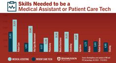Medical Assistant how do you decide what subjects you like college