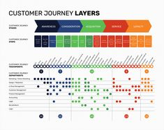 Business Intelligence Visualization: How to Transform Dry Reports with Data Visualization Customer Journey Touchpoints, Customer Journey Mapping, Information Visualization, Data Visualization, Design Thinking, Experience Map, Customer Experience, Customer Service, Conception D'interface