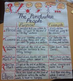 "A cute ""Punctuation"" anchor chart"