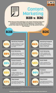 contentmarketing b2b b2c