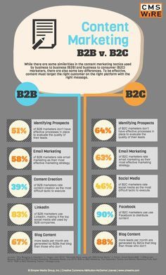 Content Marketing - B2B vs. B2C Full article- http://www.cmswire.com/cms/customer-experience/content-marketing-b2b-v-b2c-infographic-022009.php   Integrated Tools to Execute - http://www.venntive.com