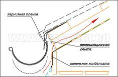 Монтаж водосточных крюков и карнизной планки