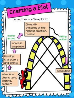 Free Writing Mini Lesson 15- Teaching Plot in Narrative Writing:   This teacher makes it fun to teach students how to craft a plot in narrative writing.  Designed by Rockin Resources