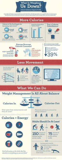 """Shape Magazine. """"What is Weighing Us Down?"""" Web. 19 Sept 2013 I choose this source as a visual supporting component for my speech. I aim to persuade my audience to fight obesity with daily implementation of healthy habits. This chart provides simple solutions for a very serious issue."""
