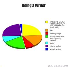 Well I am not a writer, but I do write lots of Fan-Fictions. And this is kind of what happens. XD