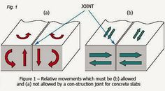 CIVIL ENGINEERING-FRESHER: types of Joint in concrete construction