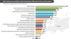 Wichtige Zukunftstrends bei Geldautomaten in Europa
