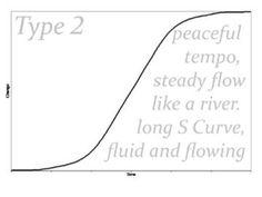 type 2 shape s curve