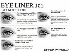 eye liner for different eye shapes..
