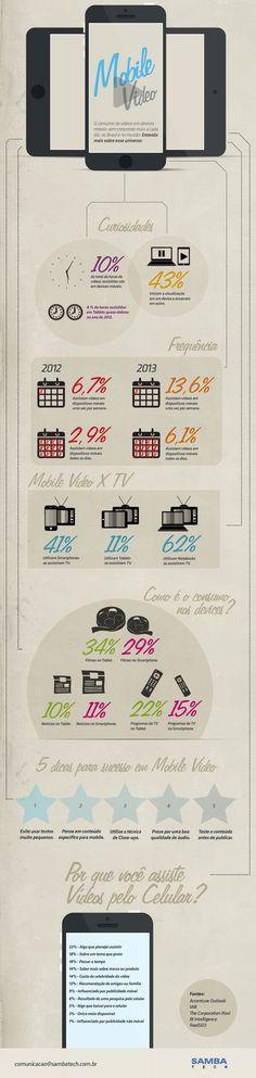 Consumo de vídeos online é uma dos principais uso dos smartphones.  Samba Tech reuniu diversos dados sobre o consumo de vídeo mobile.