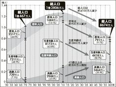 Transition of population in Japan