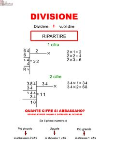 Le 4 Operazioni e le proprietà | AiutoDislessia.net Algebra, Primary School, Elementary Schools, Effective Study Tips, Middle Childhood, Math Lab, Math Sheets, Virginia, Math Tutor