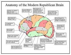 Anatomy of the Modern Republican Brain
