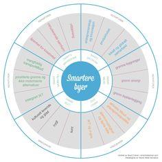 Smartere byer hjulet, utviklet av Boyd Cohen smartcitieshub.com