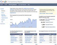 Google: oltre 1 milione di richieste al mese di rimozione per violazioni di copyright!