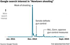 How soon we forget mass shootings - The Washington Post