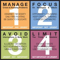 Manage Focus Avoid Limit