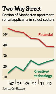 Back in 2006, 60% of new renters worked in finance; now: 40%. Workers in creative/tech field have nearly doubled