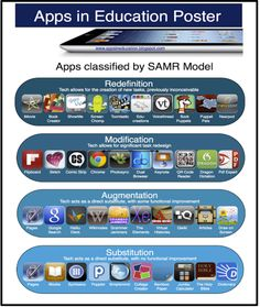 A New Poster on Integrating SAMR Model with iPad Apps ~ Educational Technology and Mobile Learning
