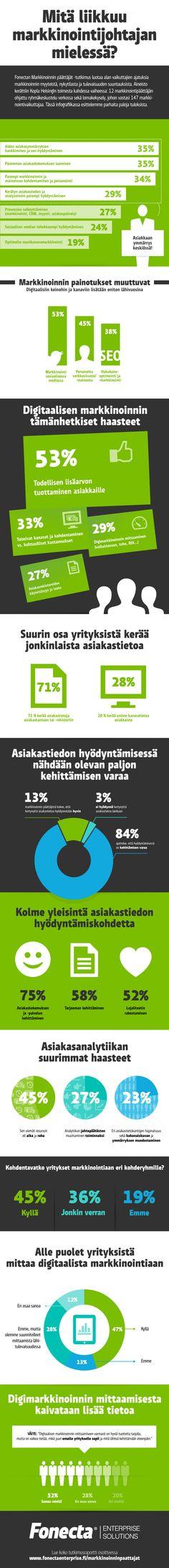 [Infografiikka] Tutkimus: Mitä liikkuu markkinointijohtajan mielessä? - Fonecta Enterprise Solutions