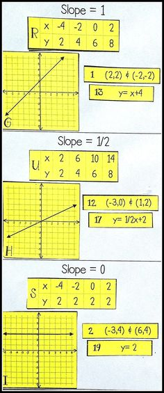 Slope Comes In 4 Main Forms Positive Negative Zero And Undefined