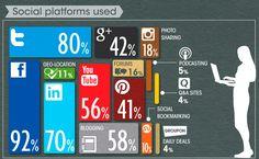Las Redes Sociales más utilizadas por las empresas.