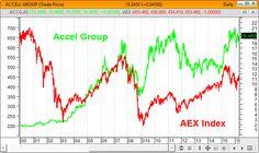 Desde o ano 2000 o AEX25, está a descer 32%. No mesmo período as ações do Accell Group estão a subir 949%! http://borjaonstocks.com/pt/2016/04/20/accell-group-marcha-ao-seu-proprio-ritmo/
