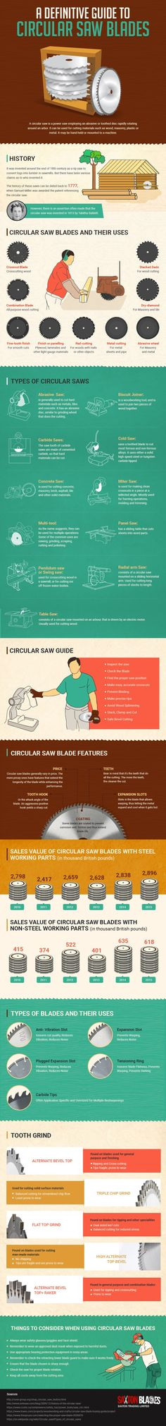 circular saw blade history #infographic #diy #construction #homebuilding #homeimprovement #building #circularsaw #saw #powertools #multitools #doityourself #carpentry #woodworking