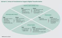 What is a digital supply chain?