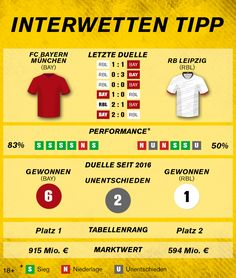 #Bundesliga: FC Bayern – RB Leipzig Arsenal Fc, Manchester City, Madrid, Leicester City Fc, Fc Liverpool, Premier League, Israel, Athlete, Rb Leipzig