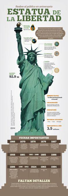 Historia de la Estatua de Libertad